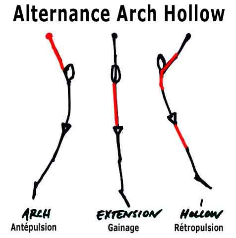 alternance arch hollow en suspension à la barre
