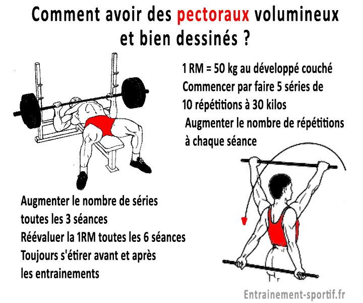 Musculation Des Pectoraux 15 Exercices Puissance Et Masse