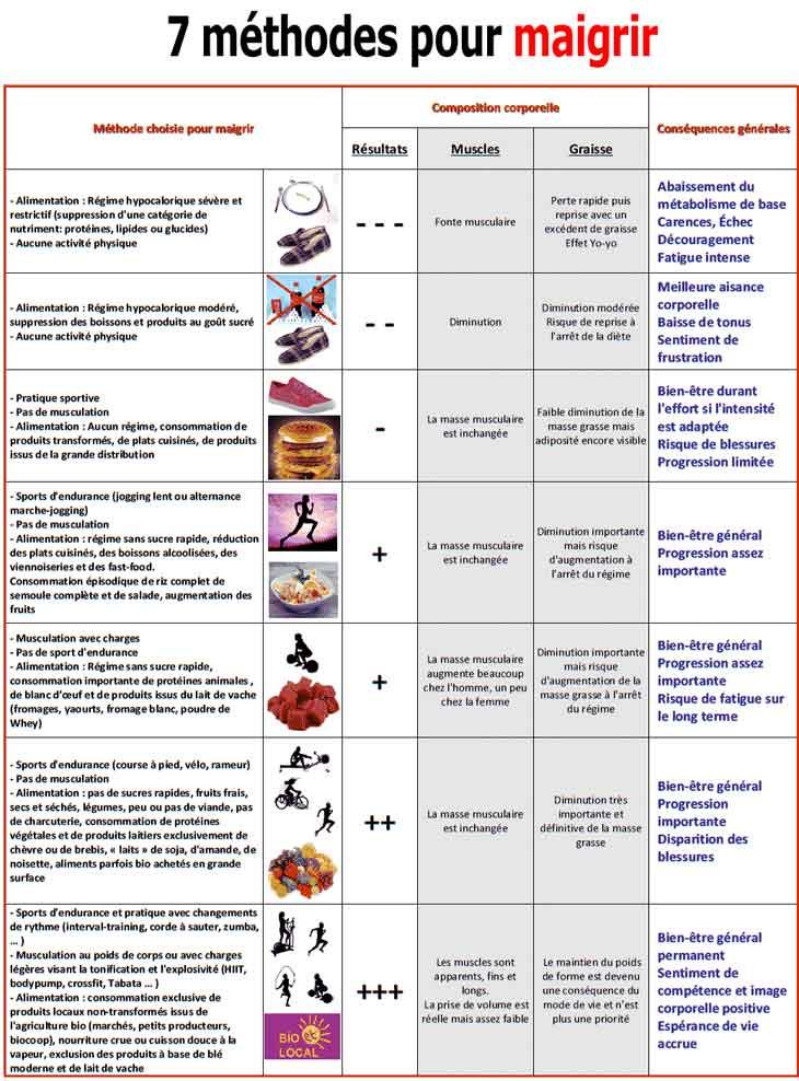 Que sont Meilleures pilules de perte de poids