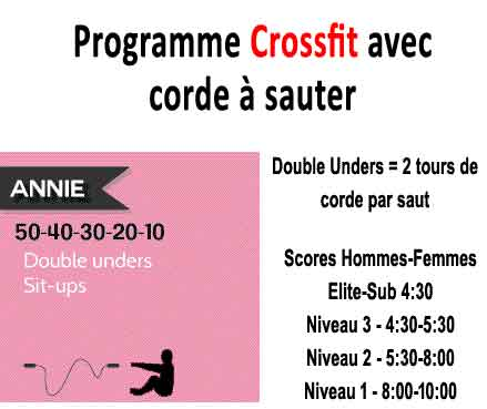 Corde A Sauter 3 Programmes Pour Maigrir Et Se Tonifier