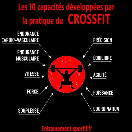 Crossfit, Cardio, Musculation, meilleur programme pour maigrir