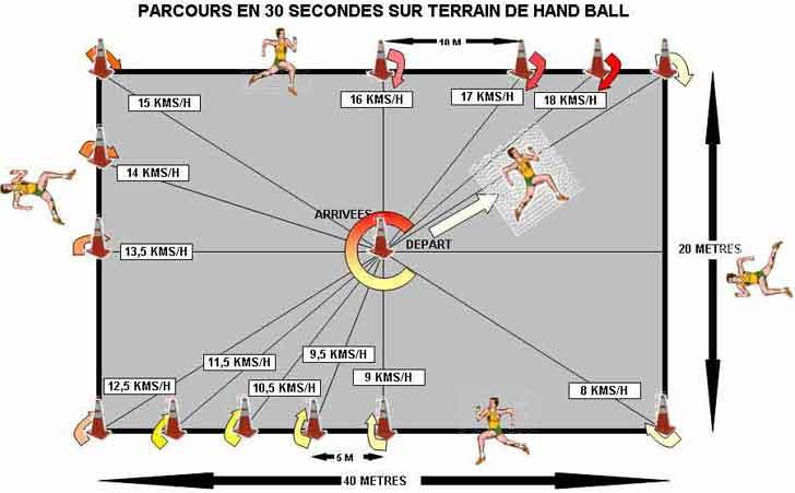 Handball dimensions du terrain r gle pr paration physique for Terrain avec cu c est quoi