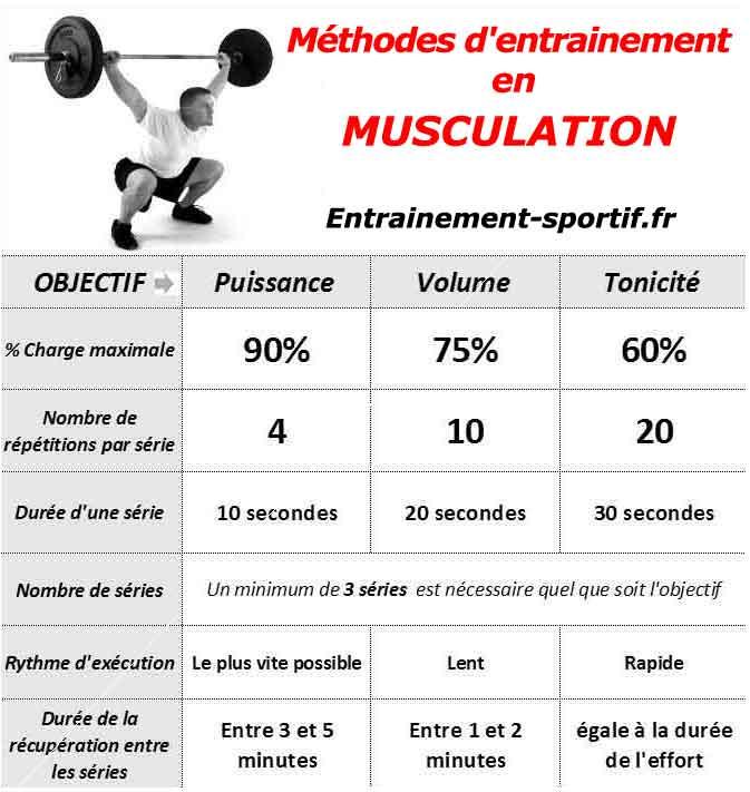 Musculation au BAC EPS - Objectifs et Exemple de séances