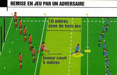 hors jeu rugby