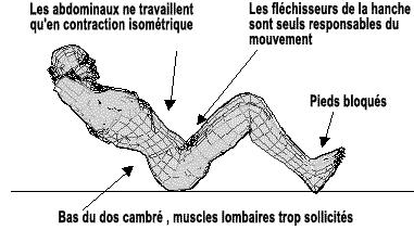 inconvénients des pieds assis