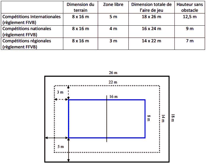 Dimensions du terrain de volley ball et de beach volley for Taille d un terrain de tennis