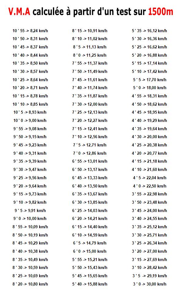 Test Vma Calcul De La Vitesse Maximale Aerobie